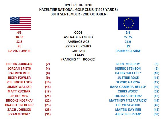 Ryder Cup 2016.png